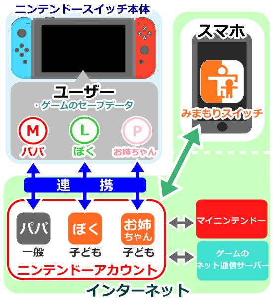 ニンテンドーアカウントやユーザーなどの関係図