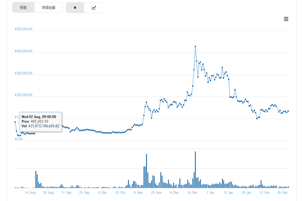 ビットコインキャッシュの相場チャート