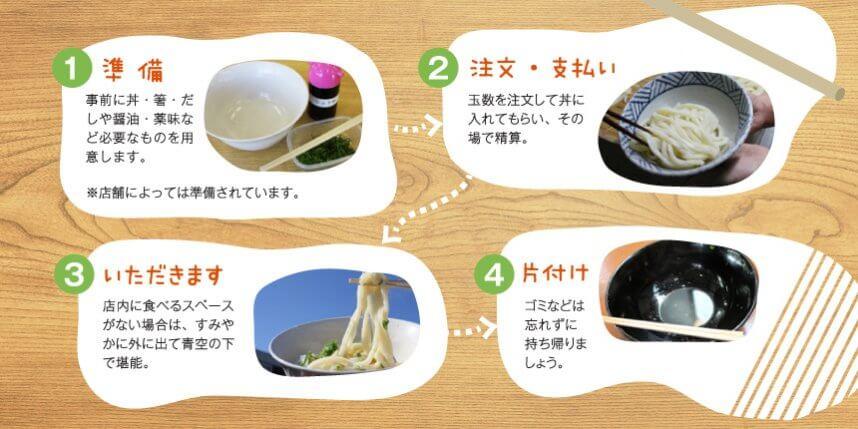 讃岐うどん 製麺所