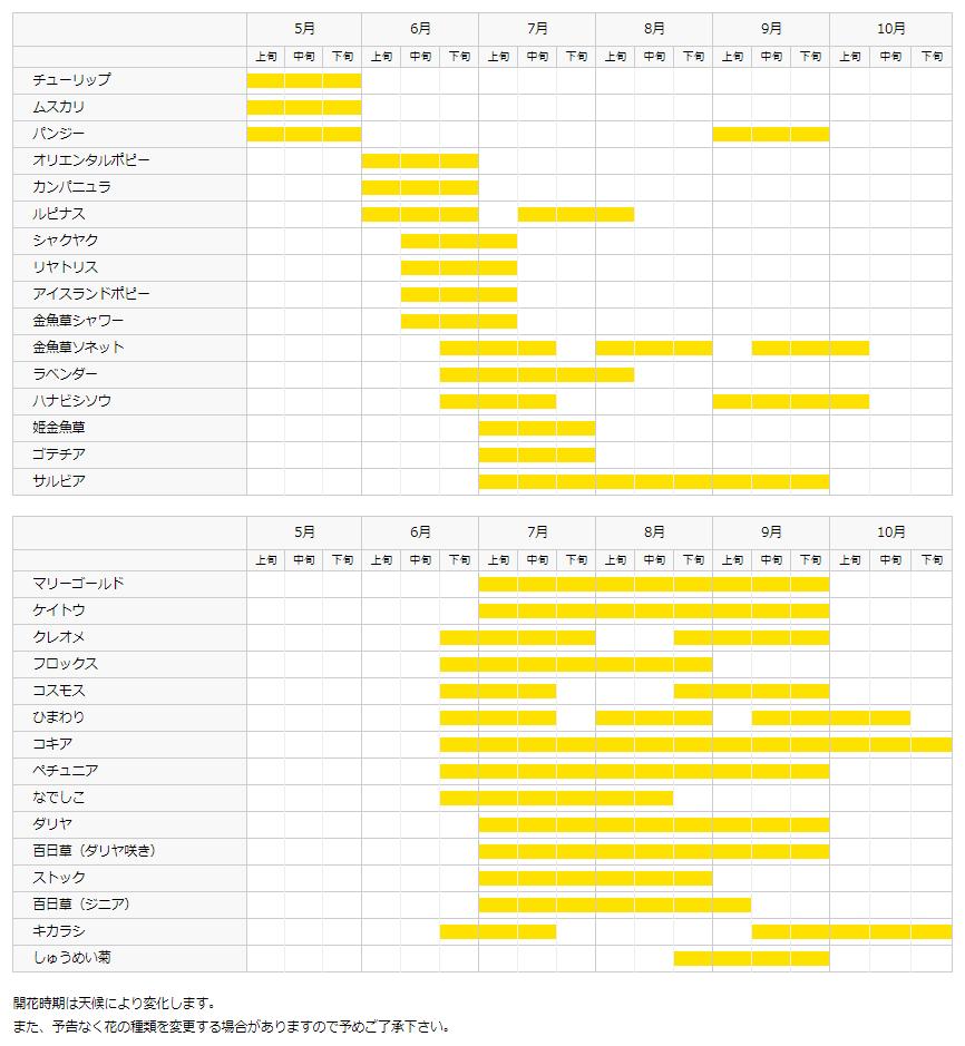 四季彩の丘 花カレンダー